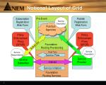 notional layout of grid