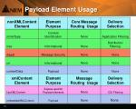 payload element usage