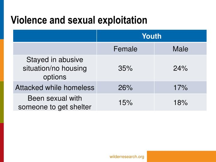 Violence and sexual exploitation