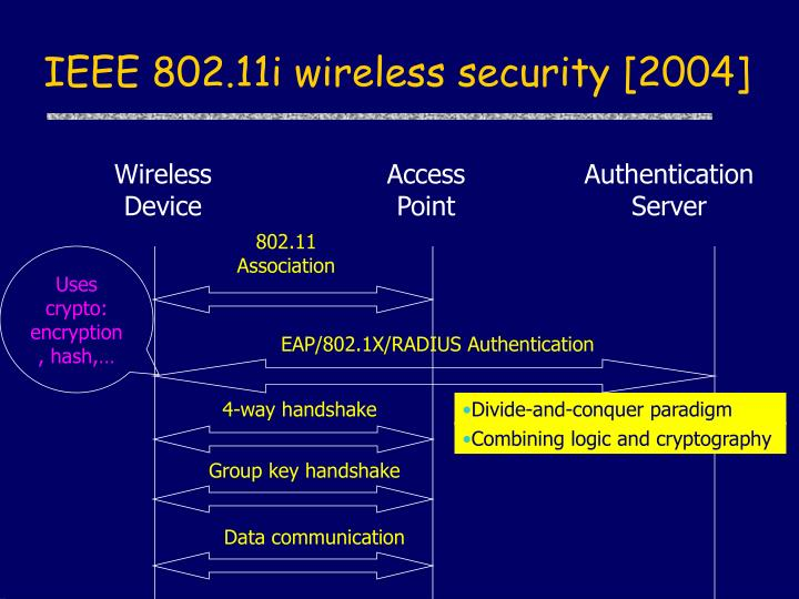 IEEE 802.11i wireless security [2004]