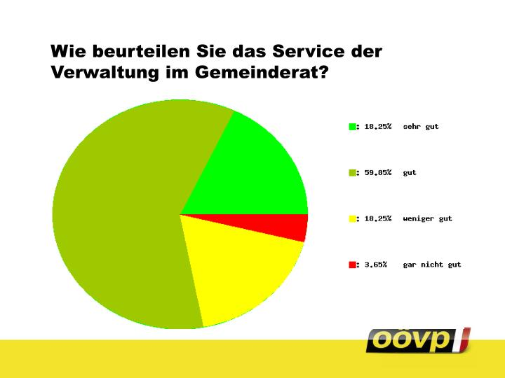 Wie beurteilen Sie das Service der Verwaltung im Gemeinderat?