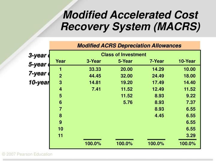 Modified ACRS Depreciation Allowances