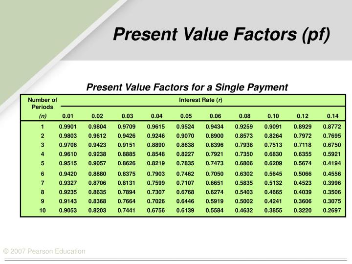 Present Value Factors for a Single Payment