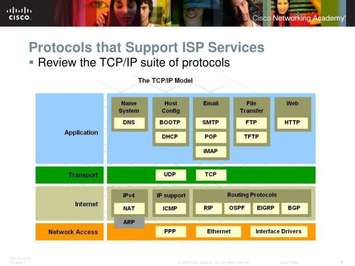 Protocols that Support ISP Services