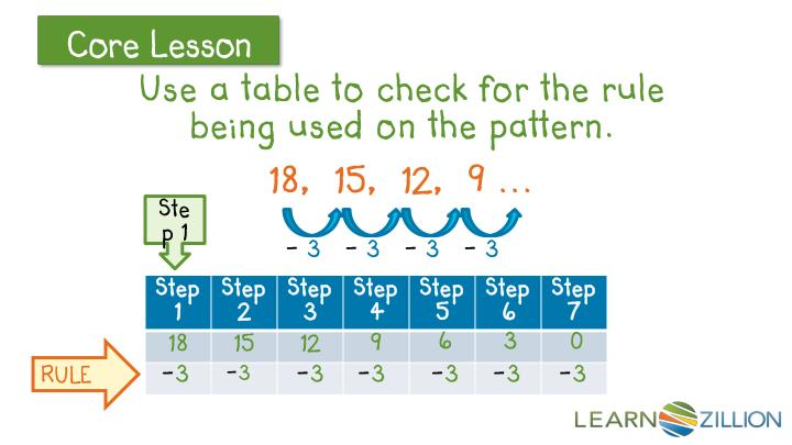 Use a table to check for the rule being used on the pattern.