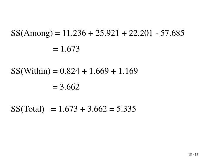 SS(Among) = 11.236 + 25.921 + 22.201 - 57.685