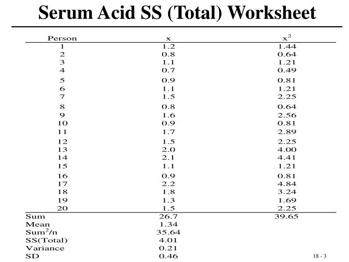 Serum Acid SS (Total) Worksheet