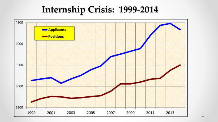 Internship Crisis:  1999-2014