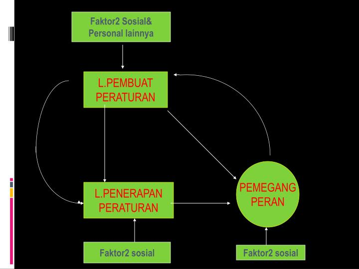 Faktor2 Sosial&