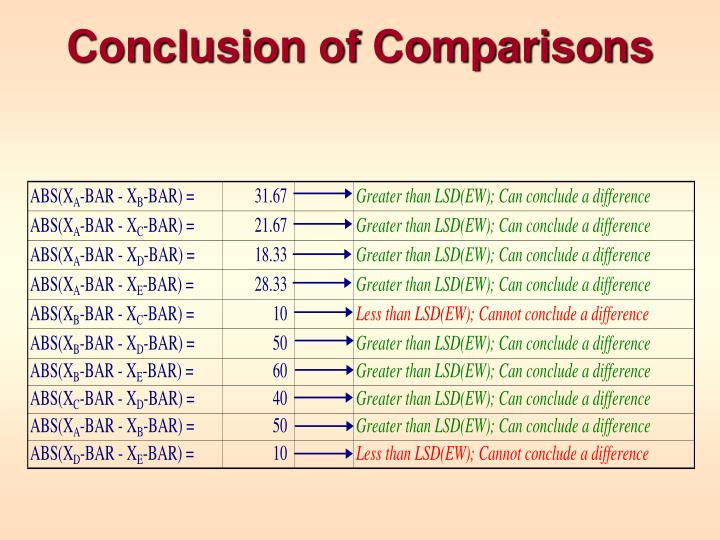 Conclusion of Comparisons