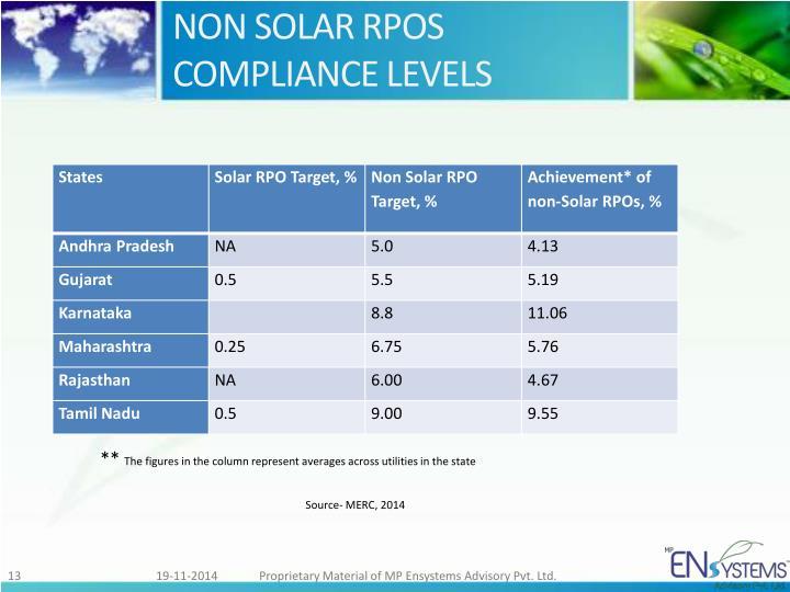NON SOLAR RPOS COMPLIANCE LEVELS