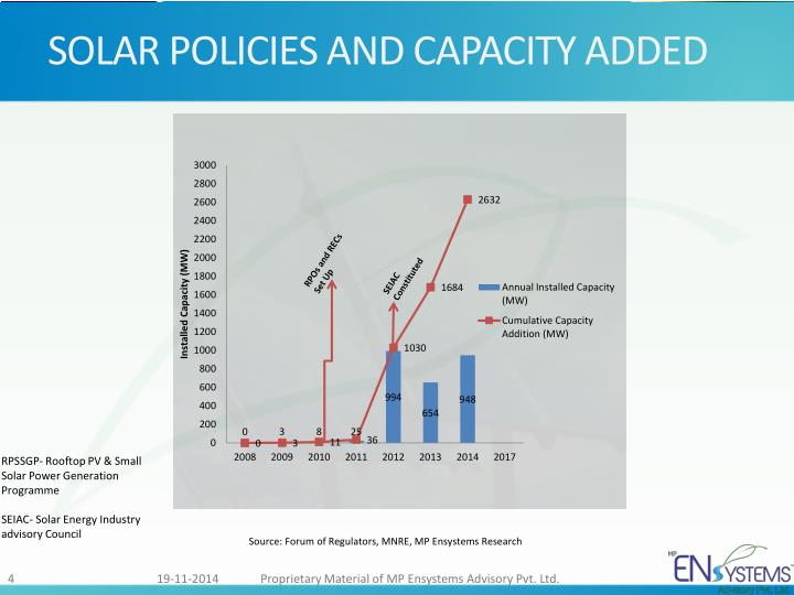 SOLAR POLICIES AND CAPACITY ADDED