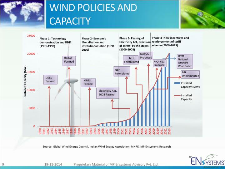 WIND POLICIES AND CAPACITY