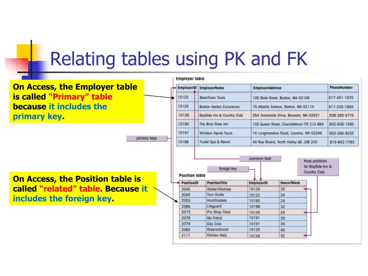 Relating tables using PK and FK