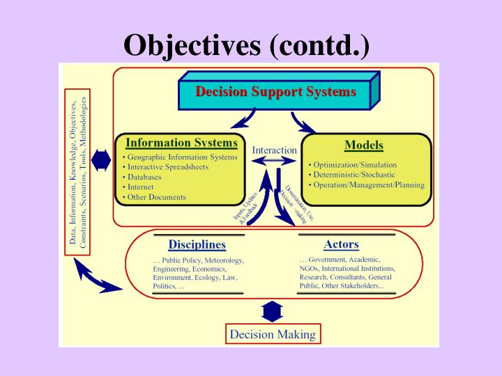 Objectives contd