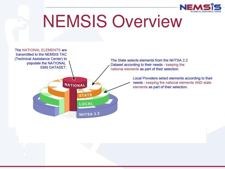 NEMSIS Overview