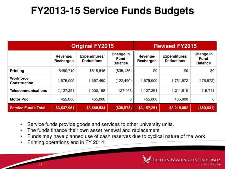 FY2013-15 Service Funds Budgets