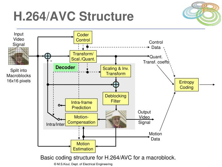 H.264/AVC Structure