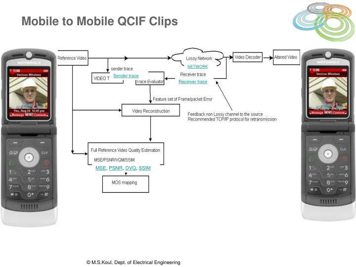Mobile to Mobile QCIF Clips