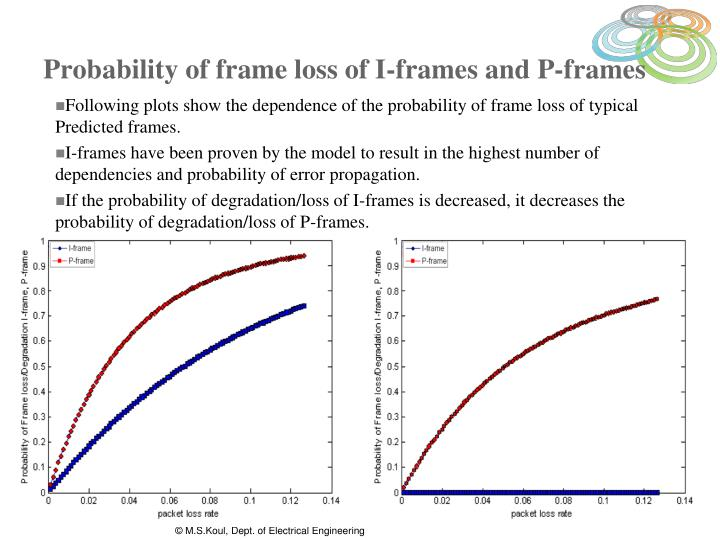 Probability of frame loss of I-frames and P-frames