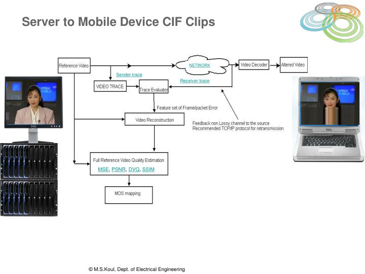 Server to Mobile Device CIF Clips