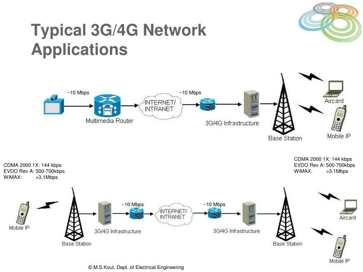 Typical 3g 4g network applications