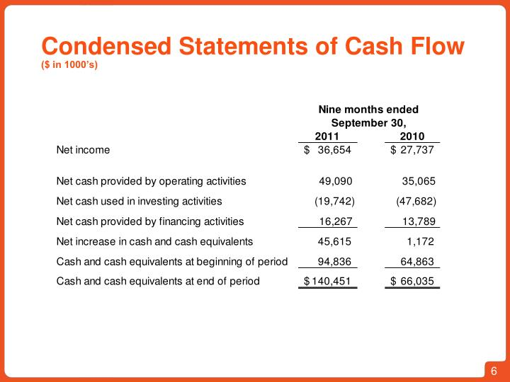 Condensed Statements of Cash Flow