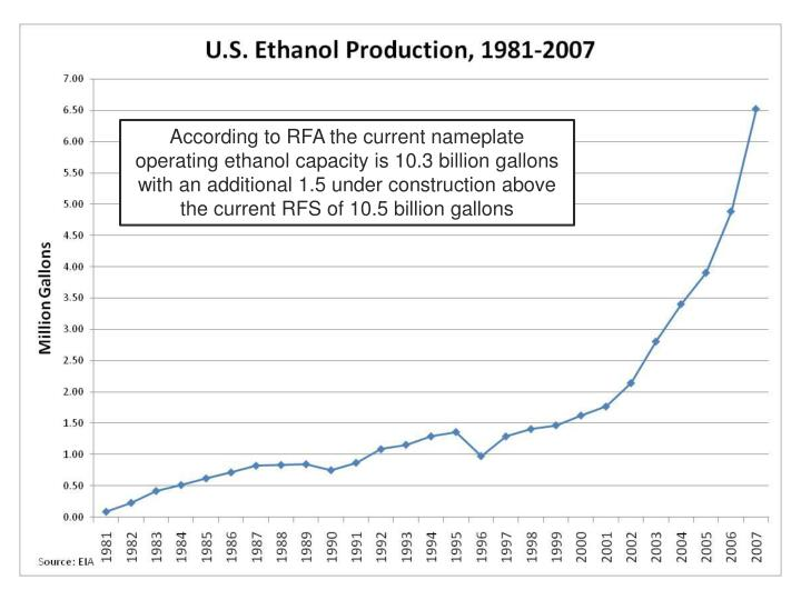 According to RFA the current nameplate operating ethanol capacity is 10.3 billion gallons with an additional 1.5 under construction above the current RFS of 10.5 billion gallons