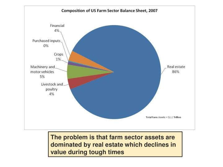 The problem is that farm sector assets are dominated by real estate which declines in value during tough times