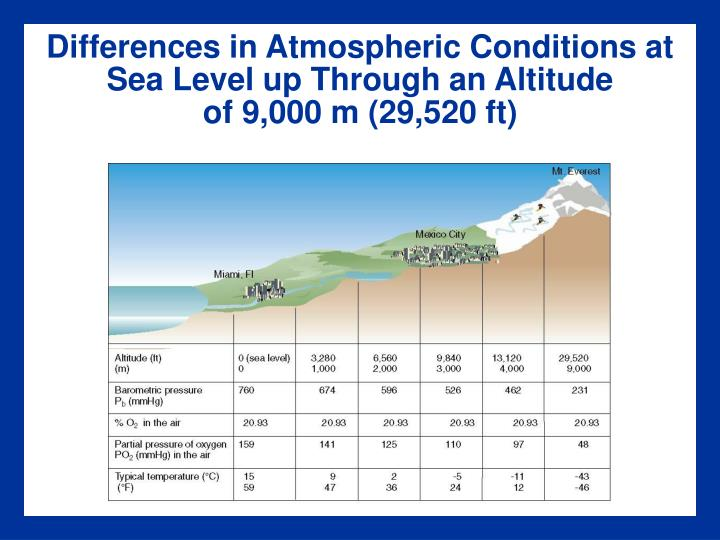 Differences in Atmospheric Conditions at Sea Level up Through an Altitude