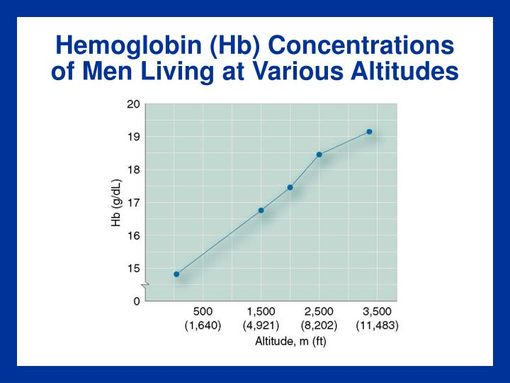Hemoglobin (Hb) Concentrations