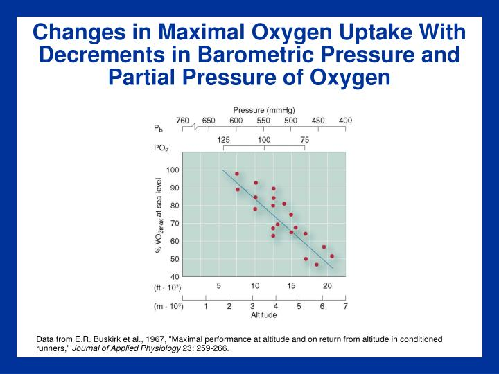 Changes in Maximal Oxygen Uptake With Decrements in Barometric Pressure and Partial Pressure of Oxygen