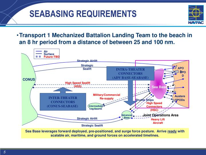 SEABASING REQUIREMENTS