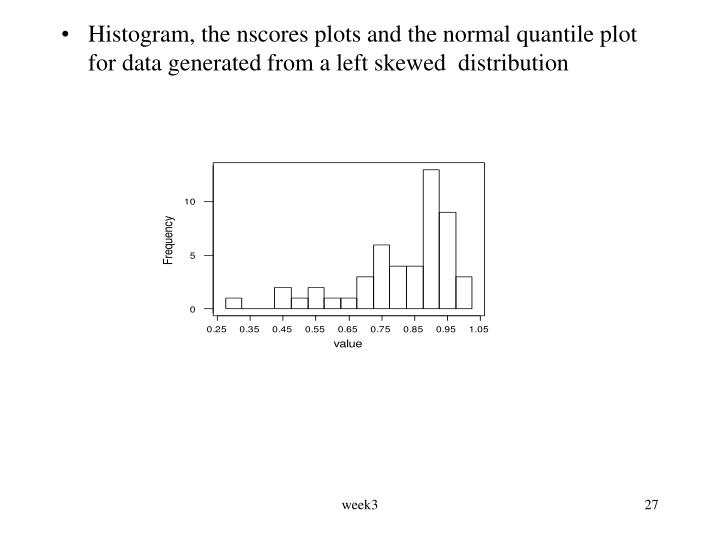 Histogram, the nscores plots and the normal quantile plot for data generated from a left skewed  distribution