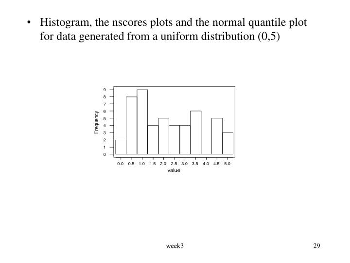 Histogram, the nscores plots and the normal quantile plot for data generated from a uniform distribution (0,5)