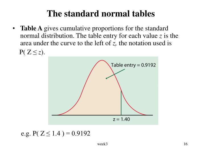 The standard normal tables