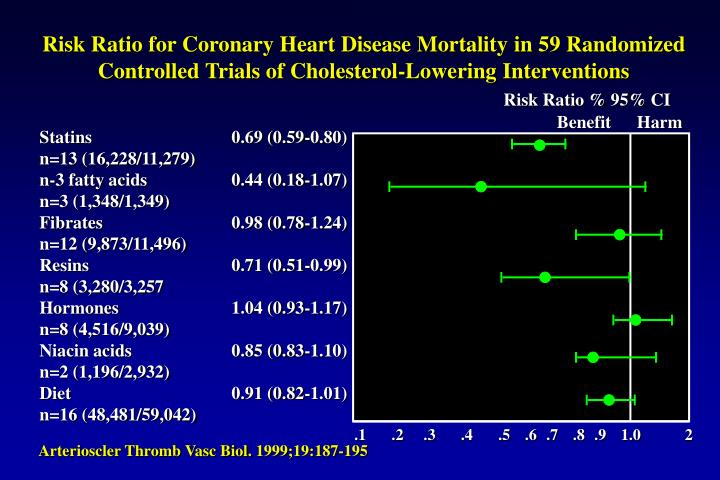 Risk Ratio for Coronary Heart Disease Mortality in 59 Randomized Controlled Trials of Cholesterol-Lo...