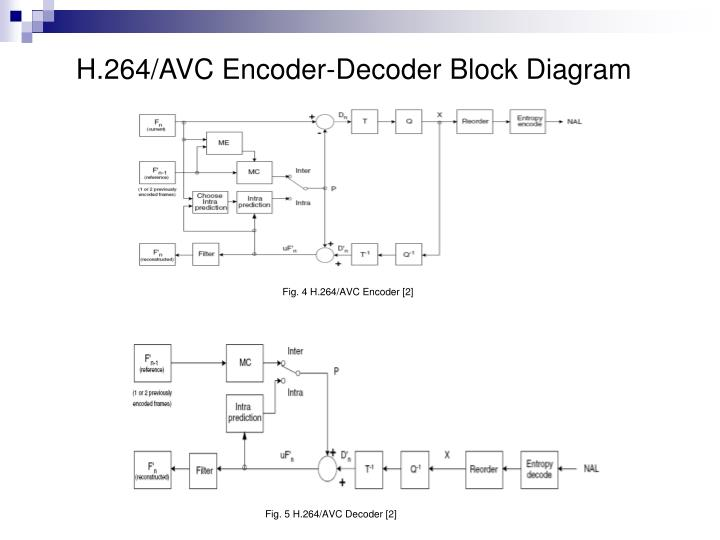 ppt - transcoding from h.264/avc to hevc powerpoint ... h 264 block diagram h 265 block diagram #4