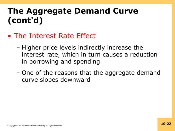 The Aggregate Demand Curve (cont'd)