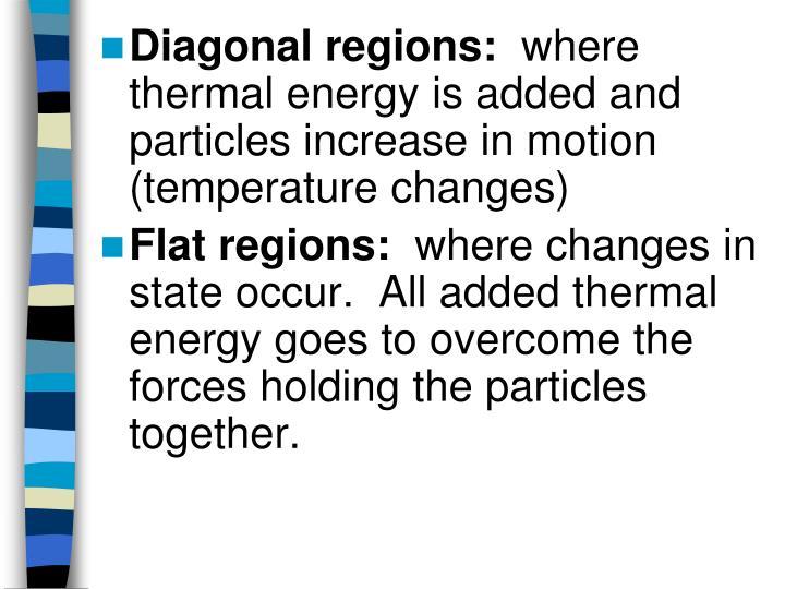 Diagonal regions: