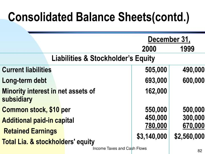 Consolidated Balance Sheets(contd.)