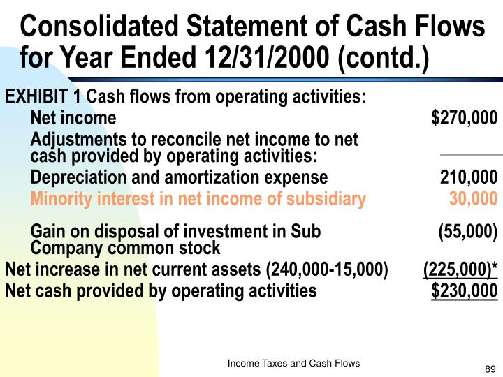 Consolidated Statement of Cash Flows for Year Ended 12/31/2000 (contd.)
