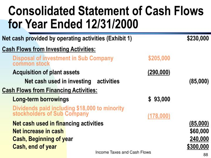 Consolidated Statement of Cash Flows for Year Ended 12/31/2000