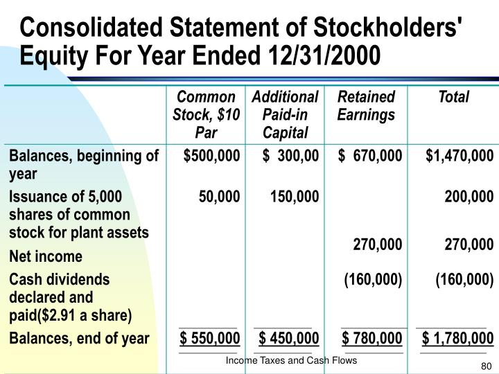 Consolidated Statement of Stockholders' Equity For Year Ended 12/31/2000