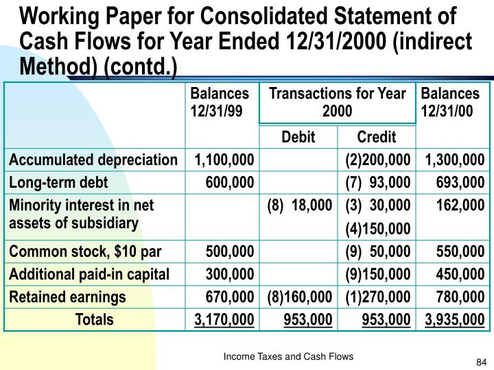 Working Paper for Consolidated Statement of Cash Flows for Year Ended 12/31/2000 (indirect Method) (contd.)