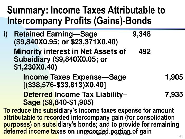 Summary: Income Taxes Attributable to Intercompany Profits (Gains)-Bonds