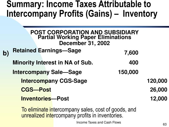 Summary: Income Taxes Attributable to Intercompany Profits (Gains) –  Inventory
