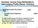 summary income taxes attributable to intercompany profits gains inventory1