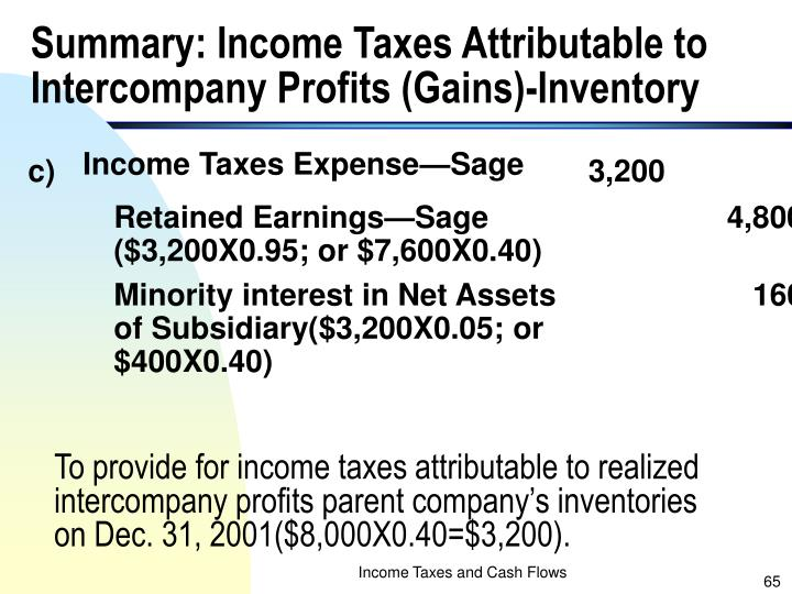Summary: Income Taxes Attributable to Intercompany Profits (Gains)-Inventory