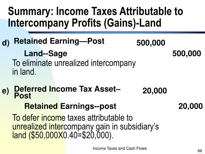 Summary: Income Taxes Attributable to Intercompany Profits (Gains)-Land